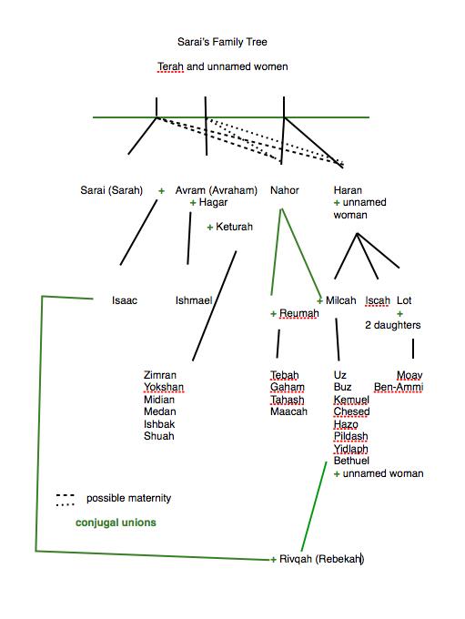 Sarah's Family Tree